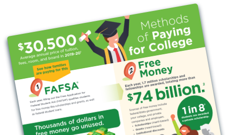 Thumbnail of the Methods of Paying for College Infographic